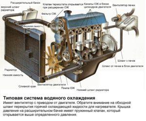 sistema-oxlazhdeniya-dvigatelya